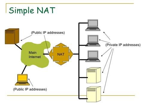 nat tutorial ppt 192 168 2 2 1