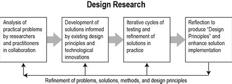 design experiment in educational research part 1 epistemological mismatch why you shouldn t do