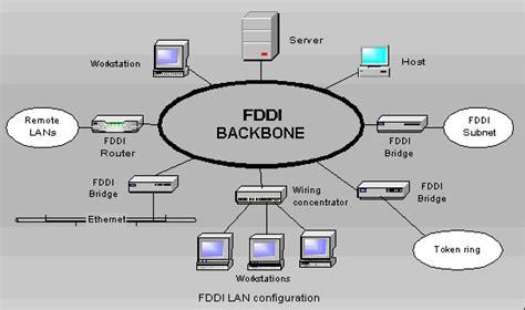 backbone network diagram untitled document www4 ncsu edu