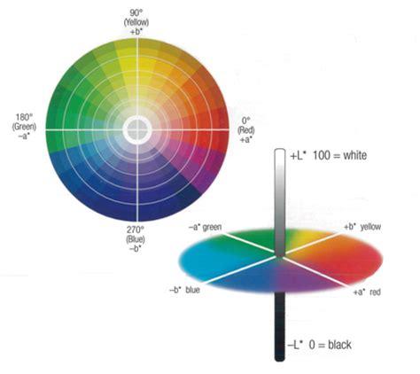 lab color space pin cielab colour space on