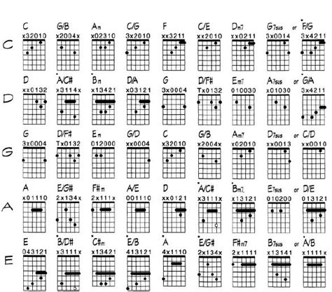guitar tutorial worship difficult guitar tabs for worship guitar video resources