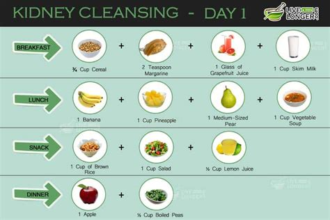 Foods To Detox Liver And Kidneys by Kidney Cleansing 7 Day Diet Plan For Detox