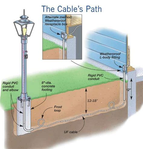 how to install outdoor light post 25 best ideas about light posts on solar l