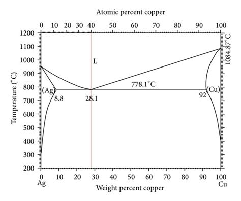 ag cu phase diagram binary phase diagram of the ag cu system taken from 13