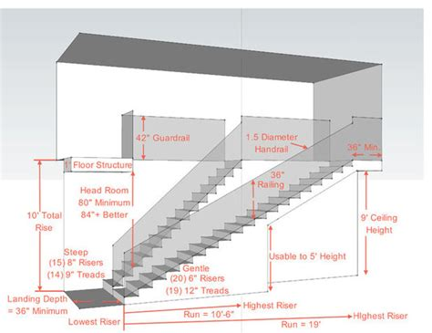 irc section 63 key measurements for a heavenly stairway