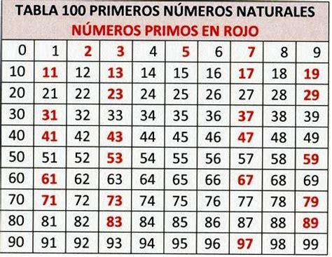 Una Lista De Nmeros Primos Del 1 Al 200   numeros primos del 1 al 100 buscar con google