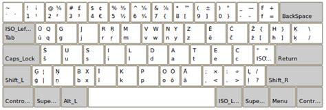 keyboard layout latvian solved keyboard layouts in xfce