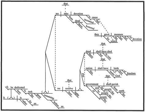 diagram the sentence generator sentence diagram generator 28 images select from brad
