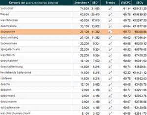 volumen badewanne 3 wichtige faktoren f 252 r profitable nischenwebsites