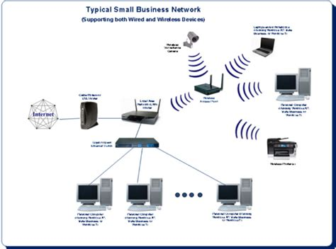 small business network diagram typical small business network diagram 454 chevy oiling