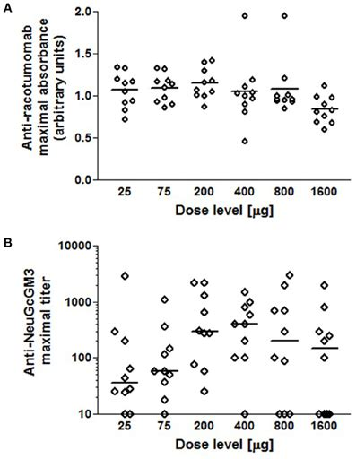 frontiers antibody targeting of steady frontiers anti ganglioside antibodies induced in