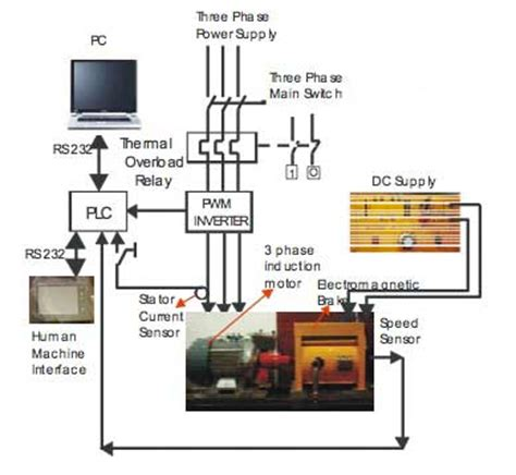 plc based monitoring system for three phase induction motors csanyigroup