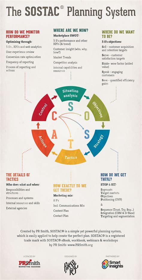 sostac 174 marketing plans infographic smart insights