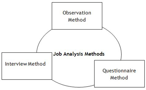 Analysis Methods Management Darshan Analysis
