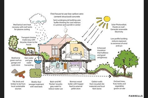 eco house design plans uk eco house design plans uk eco house designs and floor