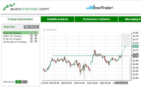 pattern analysis for scheduling free trading tools intertrader