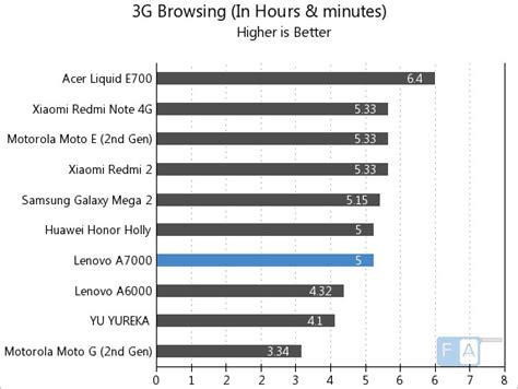 Lenovo A7000 Vs Samsung A5 lenovo a7000 battery test