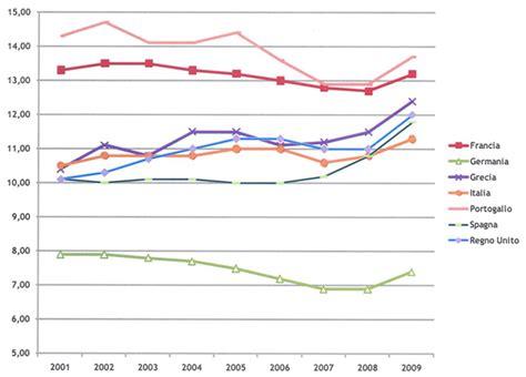 bollettino statistico d italia i pi 249 recenti andamenti dei salari pubblici nell ultimo