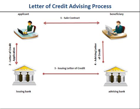 Non Bank Letter Of Credit Advising Bank Lc Letter Of Credit