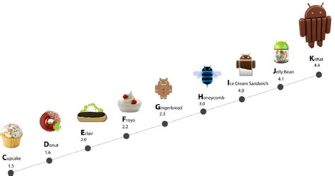android version history the evolution of android part ii