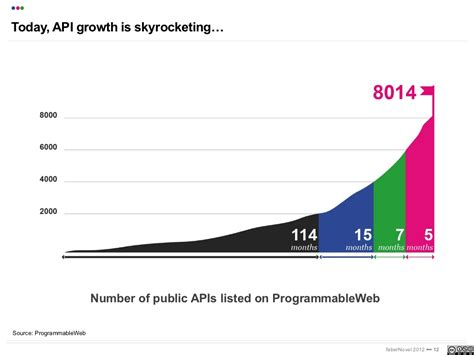 Linkedin Search By Email Api Today Api Growth Is Skyrocketing