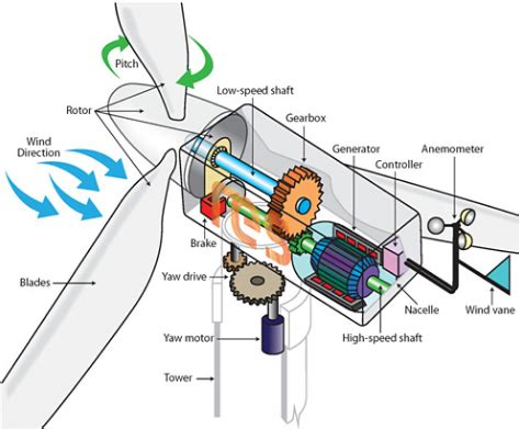 how is from with a how does a wind turbine generate electricity quora