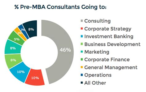 Best Pre Mba For Consulting how much more can mbas make career switching