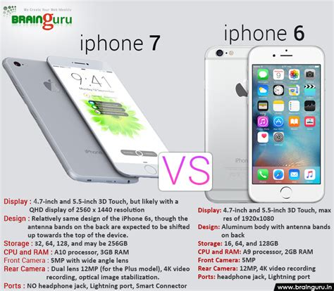 difference between iphone 7 and iphone 6s brainguru technologies pvt ltd