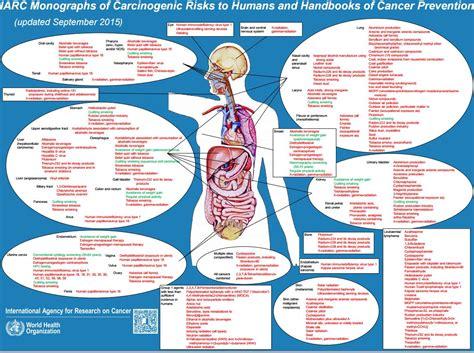 alimenti cancerogeni lista cosa c 232 di vero nella storia della carne cancerogena