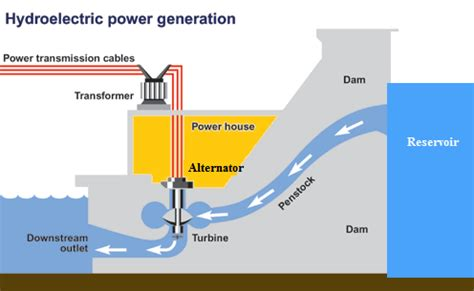 explain general layout of hydroelectric power plant classification of hydroelectric power plants hubpages