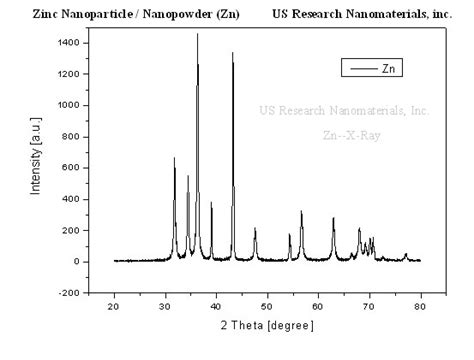 xrd pattern of zinc nitrate zn nanoparticles zn nanopowder zinc high purity 99 9