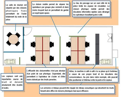 Cloison Anti Bruit by Cloison Anti Bruit Cloison De Sparation En Tissu Rotate
