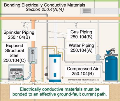 grounding layout definition grounding bonding requirements electrical construction