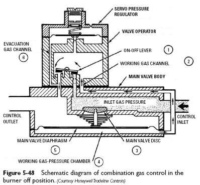 furnace gas valve wiring diagram furnace transformer