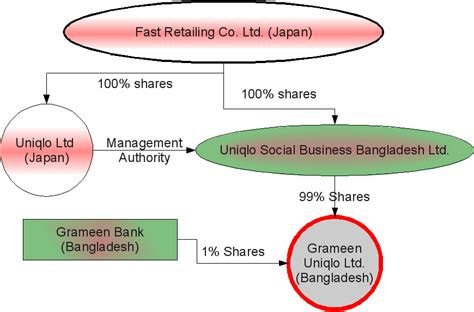 joint venture bank uniqlo s joint venture with grameen what is its structure