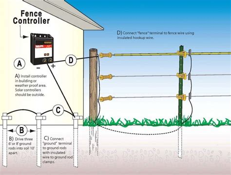 shock fence domestic electric fence wiring diagram efcaviation