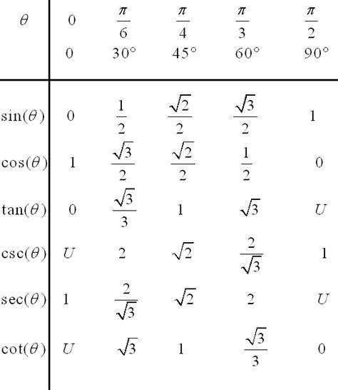 tavola trigonometrica table for the 6 trigonometric functions for special angles