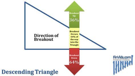 chart pattern descending triangle descending d 233 finition what is