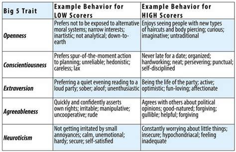 personality traits noba