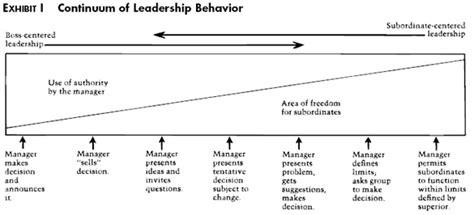 behaviour pattern en francais how to choose a leadership pattern