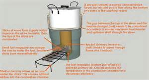 Small Rocket Heater Plans Rocket Stoves Vuthisa
