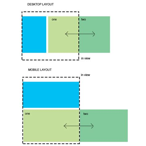 html layout div side by side maintaining divs side by side in responsive design