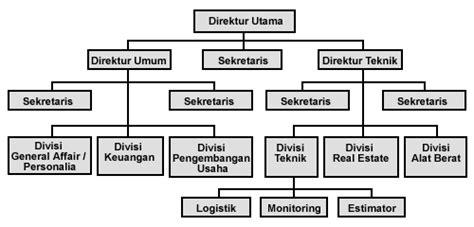 desain struktur organisasi word struktur organisasi tentangpo s blog