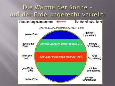 Die Wiege Der Sonne Auf Klima Und Klimazonen Auf Der Erde Ppt Herunterladen