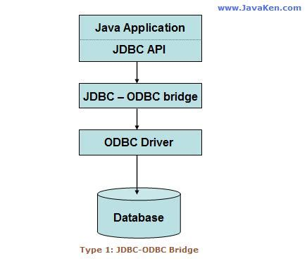 what is jdbc template jdbc type 4 driver code exle files