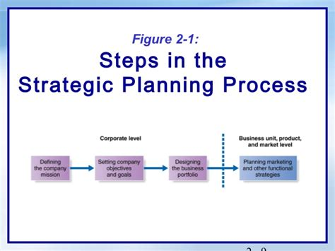 Mba Strategic Planning And Management by It Mba