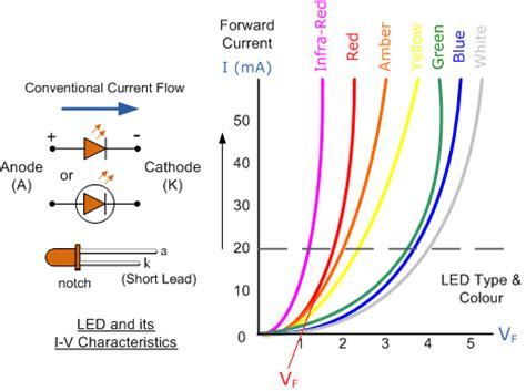 light emitting diode iv curve light emitting diode or the led tutorial