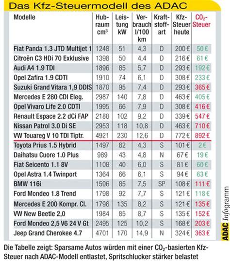 Steuer Auto by Kfz Steuermodell Belohnt Niedrigen Co2 Aussto 223