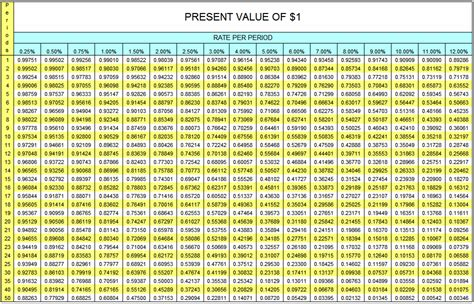 present value of an annuity of 1 in arrears table annuityf excel annuity table
