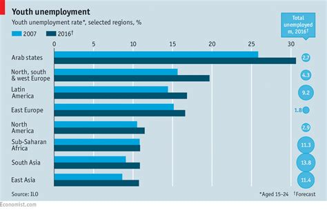 Mba Unemployment Rate 2017 by Youth Unemployment